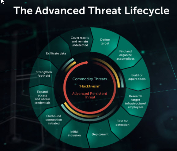 content/en-za/images/repository/isc/2018-images/5-warning-signs-of-advanced-persistent-threat.jpg