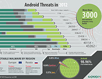 content/en-za/images/repository/isc/Kaspersky-Lab-Infographics-Android-Threats-in-2012-thumbnail.jpg