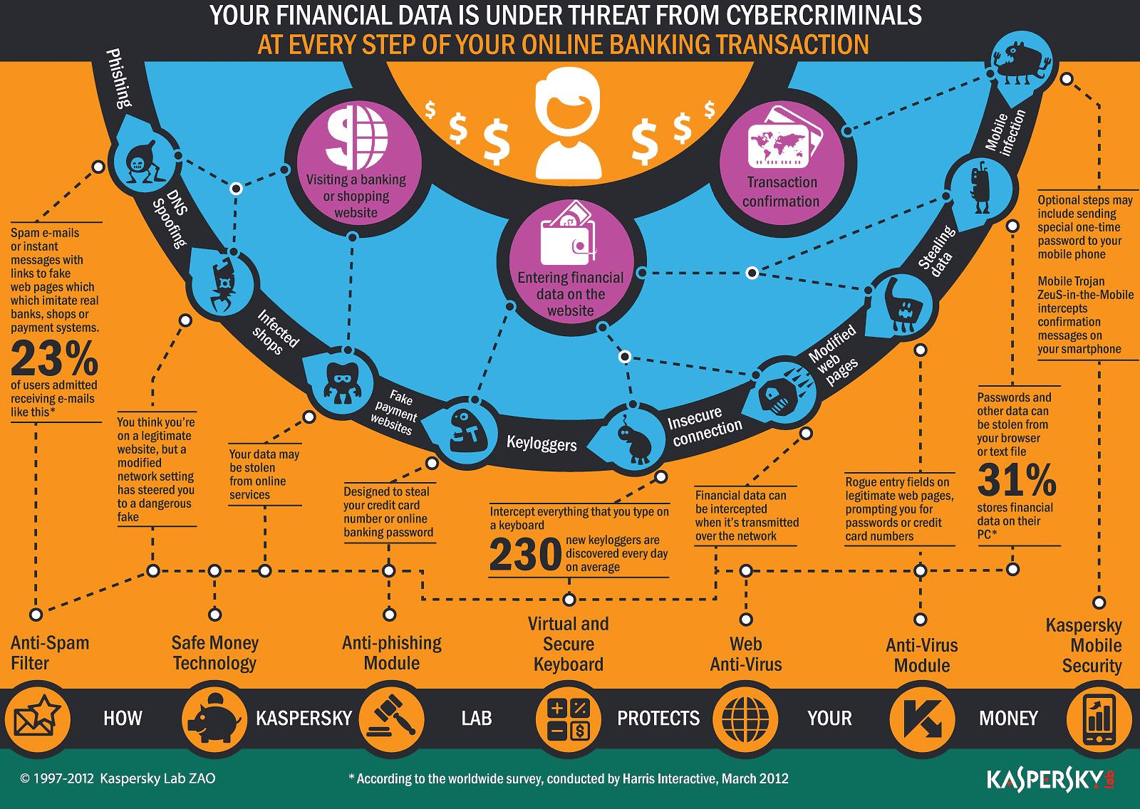 stealing-financial-data