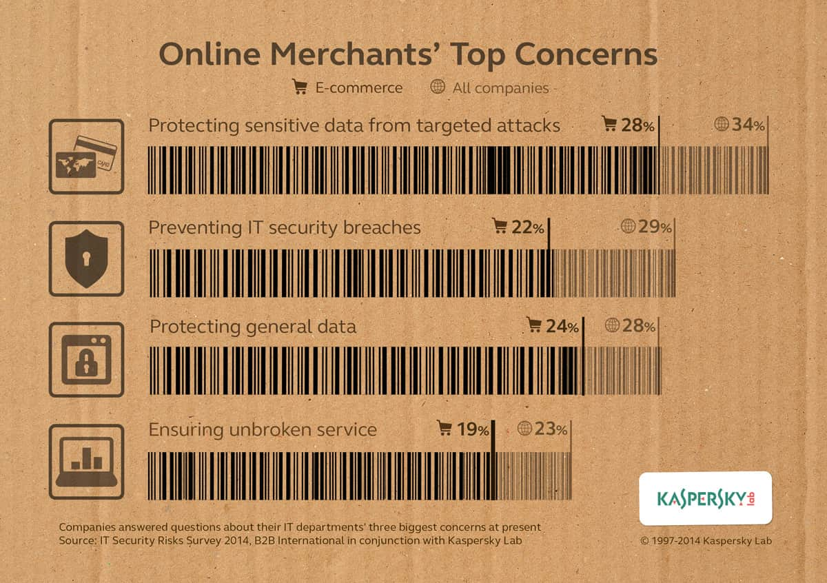Infographic: Is Security Top of Mind for e-Merchants?