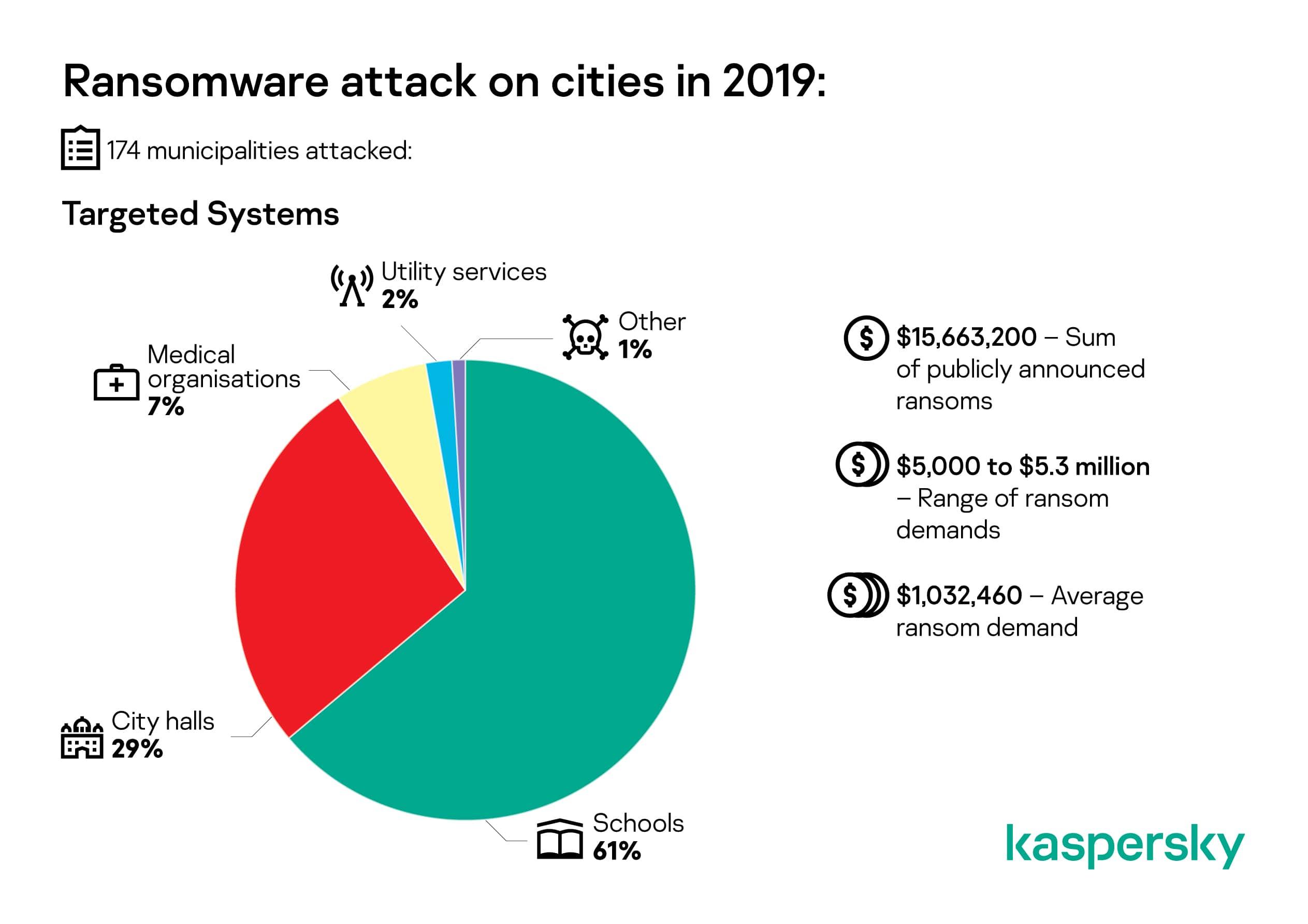 ransomware-vs-cities.jpg